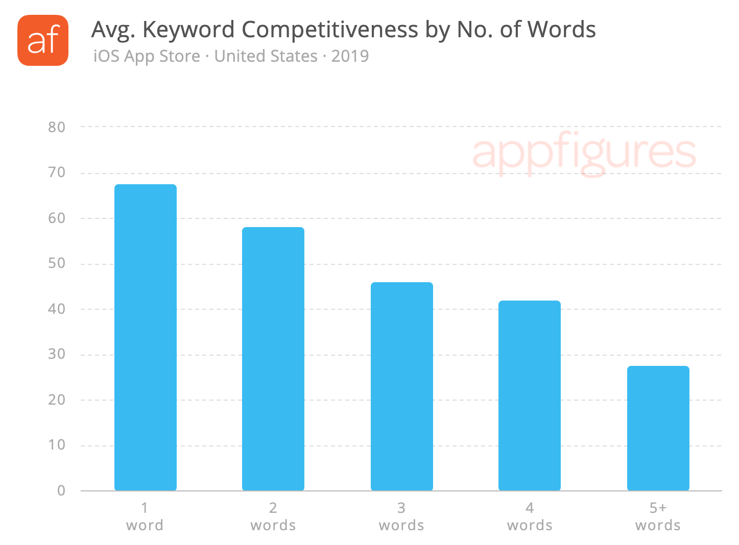 More words = less competition. For now...