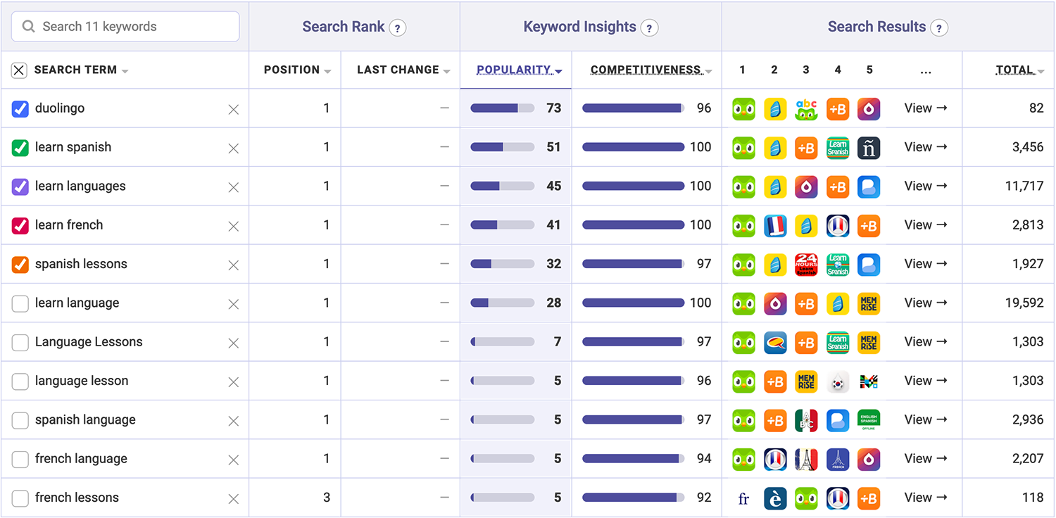 Duolingo's target keyword performance | Keyword ranks tool