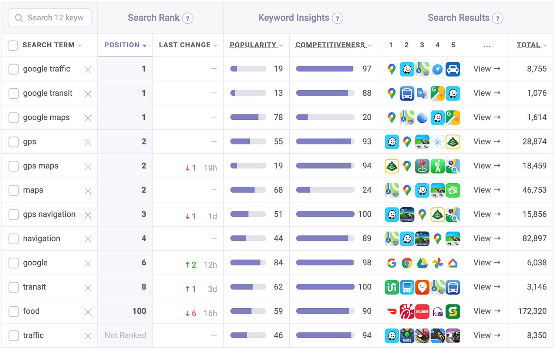 Google Maps' target keyword ranks