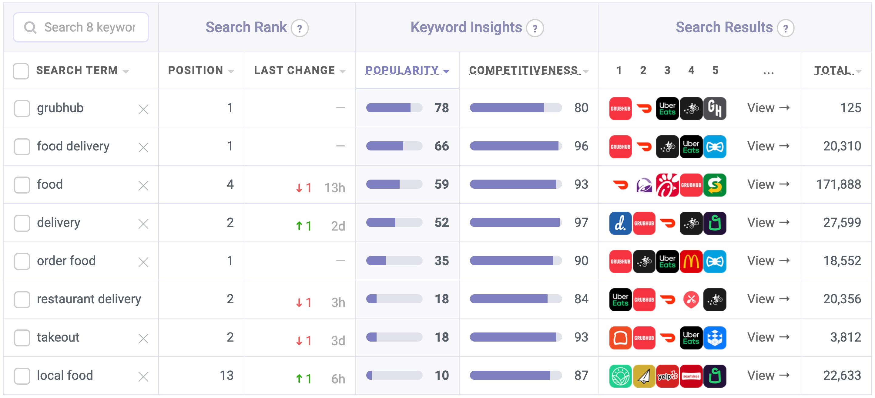 Grubhub's target keyword ranks