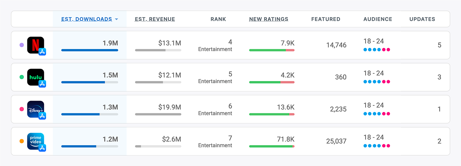 Streaming apps competitive intelligence on the App Store