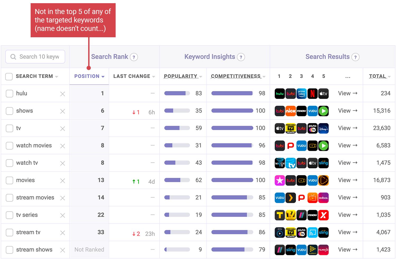 Hulu's target keyword performance | Keyword ranks tool