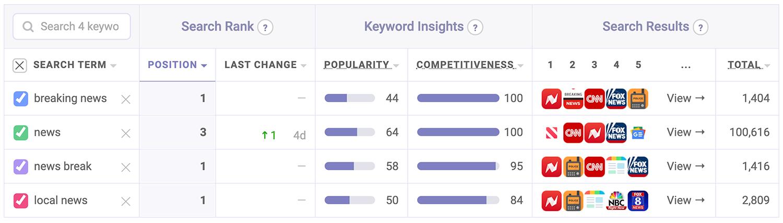 News Break's target keyword performance | Keyword ranks tool