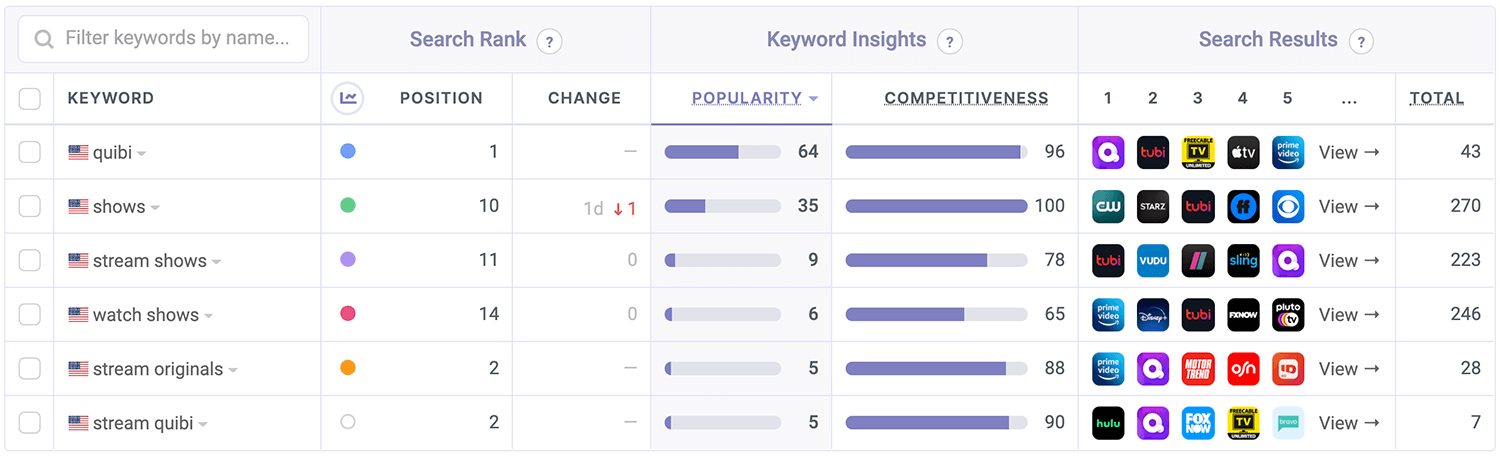 Quibi's ASO Keyword Performance by Appfigures
