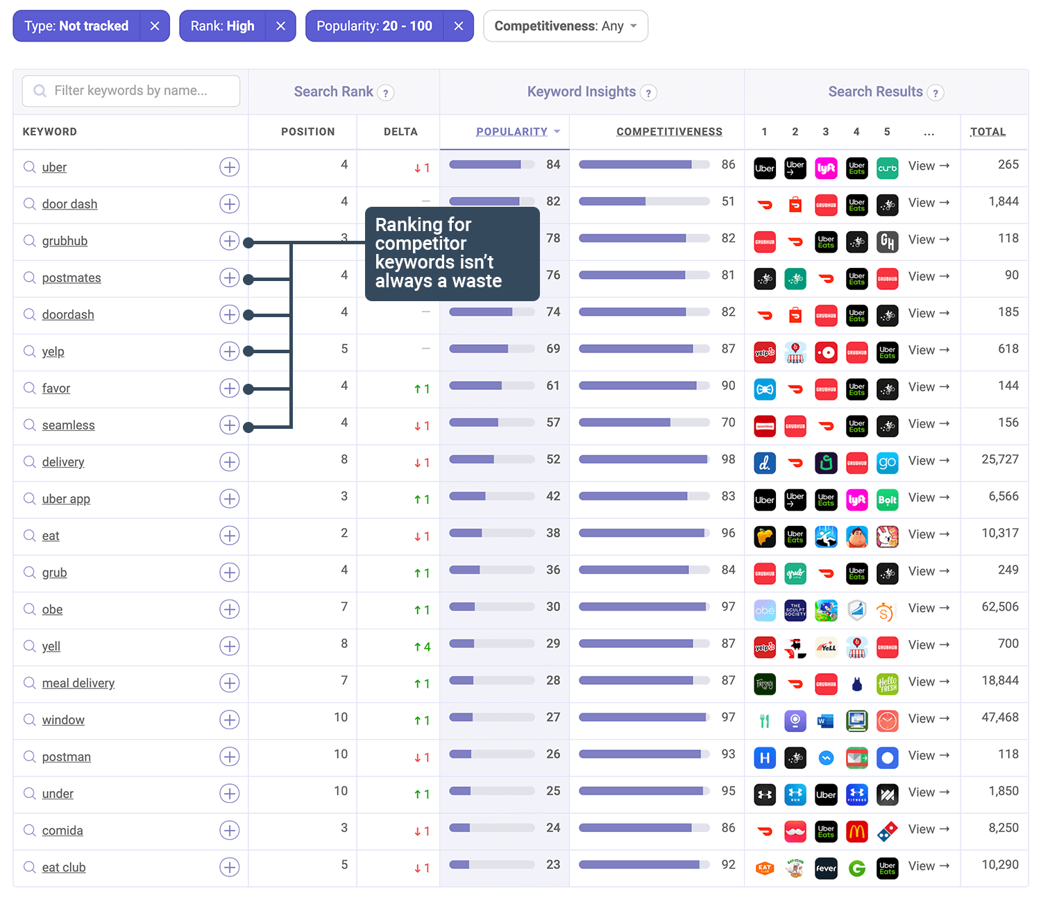 Uber Eats is ranked in many popular keywords on the App Store | Tool for ASO ranks