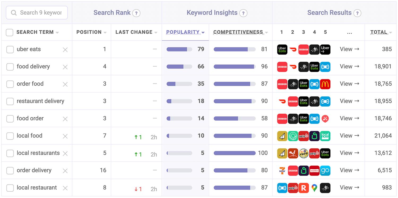 Uber Eats' target keyword performance | Keyword ranks tool