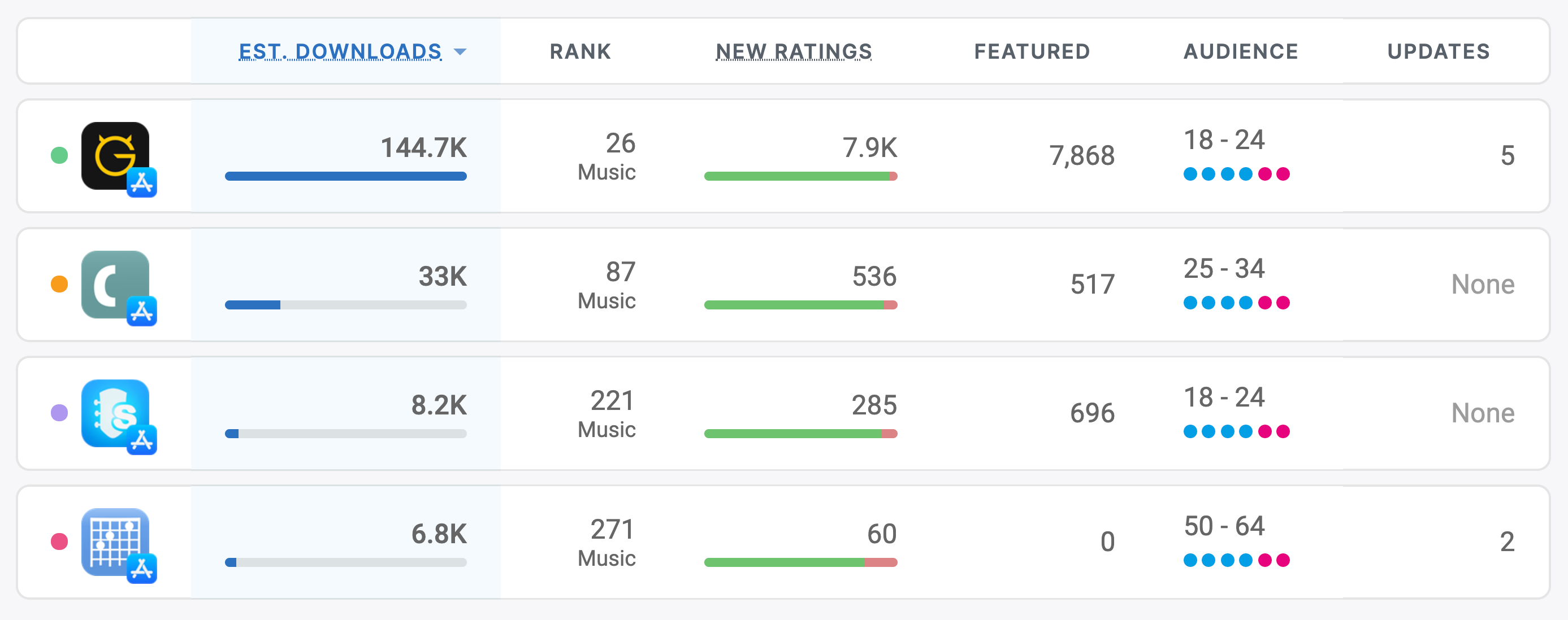 Guitar apps competitive intelligence on the App Store