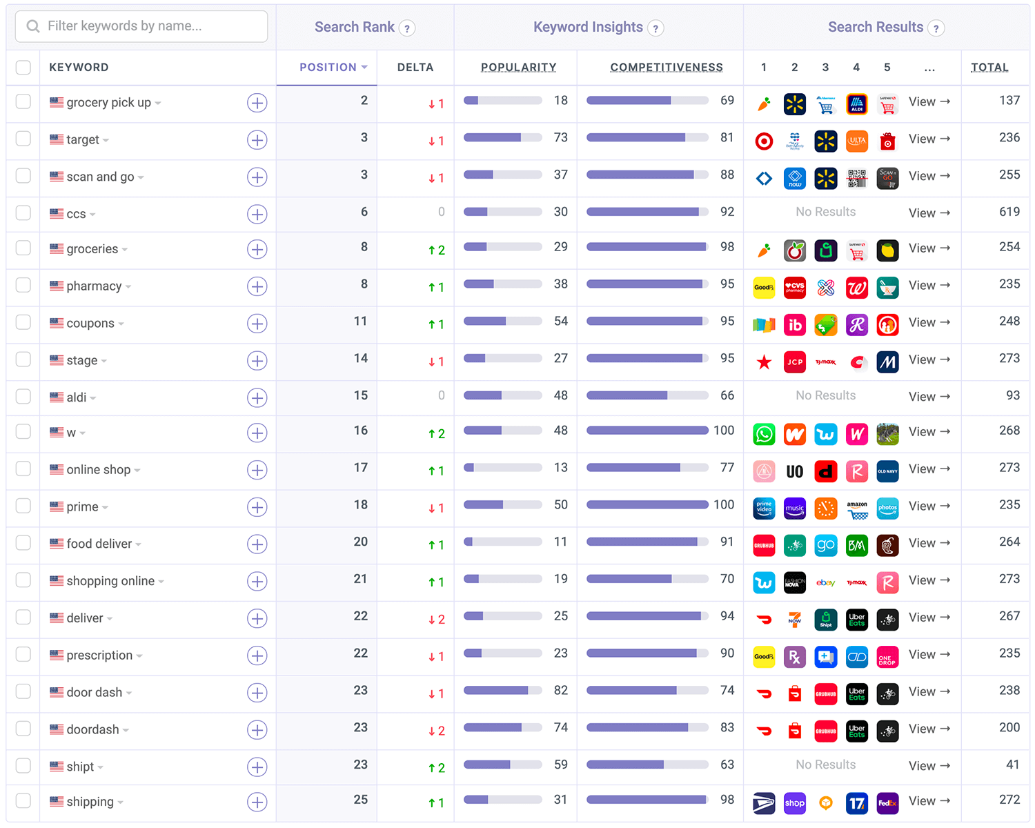 Keywords where Walmart is ranked on the App Store by Appfigures