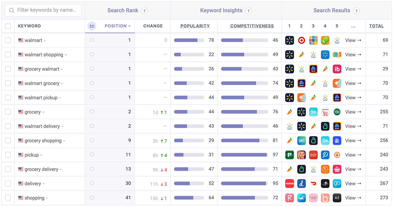 Walmart's ASO Keyword Performance by Appfigures