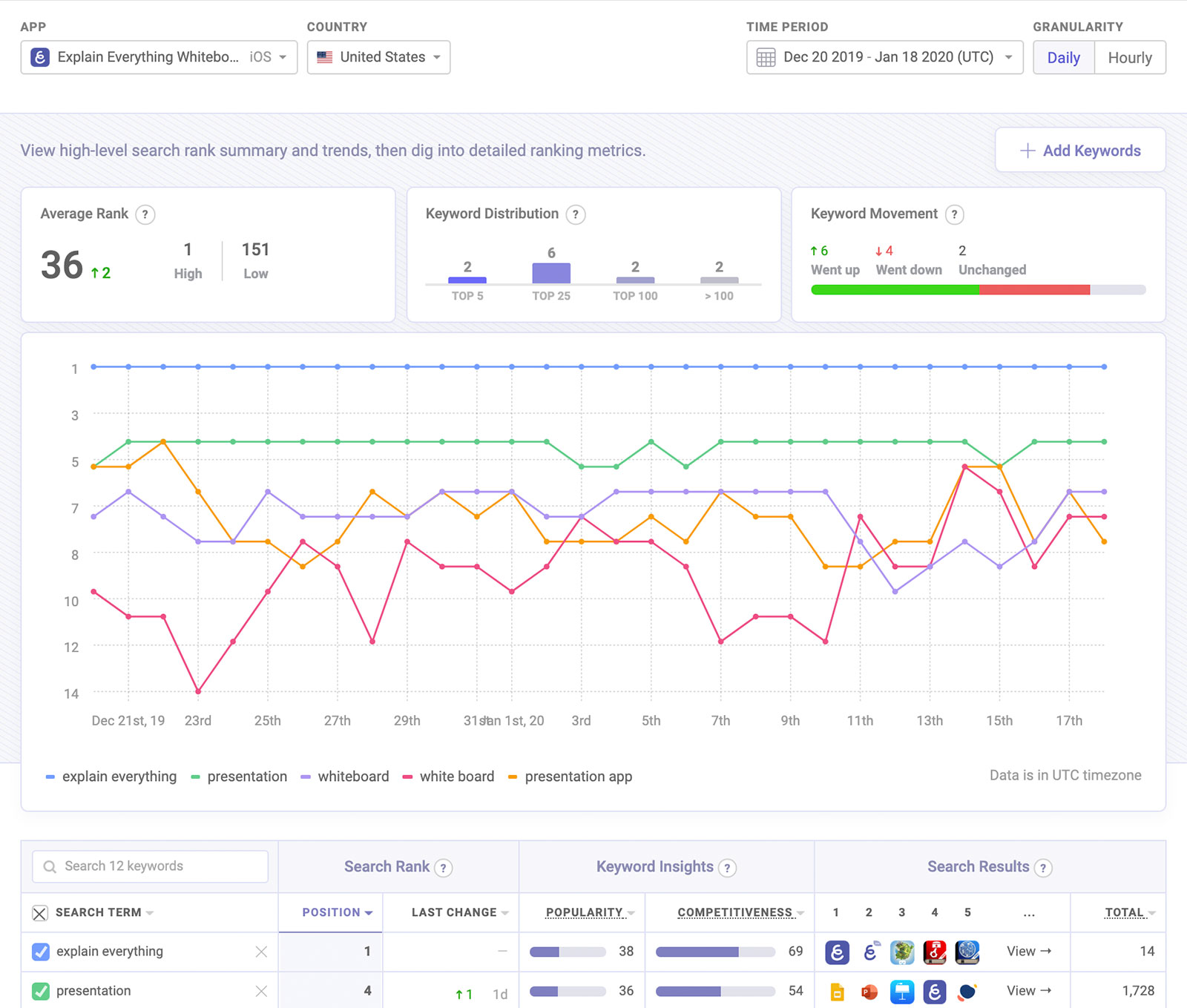 ASO tool to track keyword ranks with hourly updates