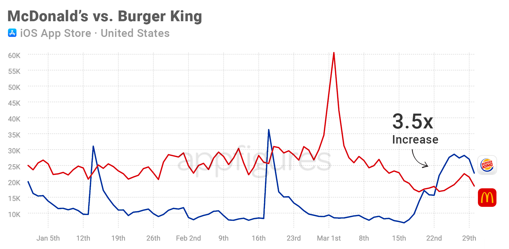 Burger King springs ahead on the App Store and Google Play