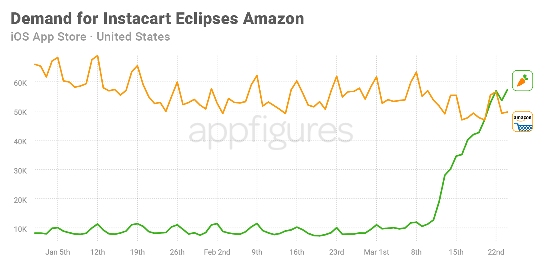 Instacart becomes more popular than Amazon