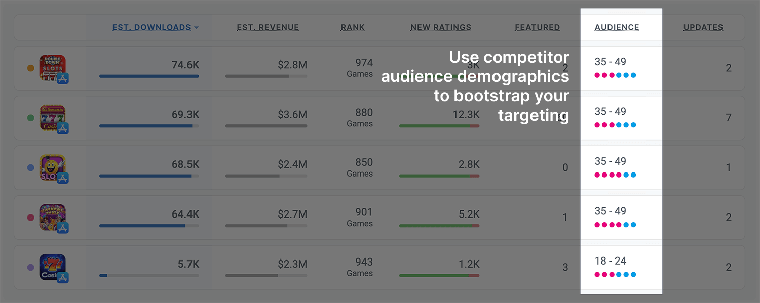Improve ad targeting by analyzing who's using your competitors