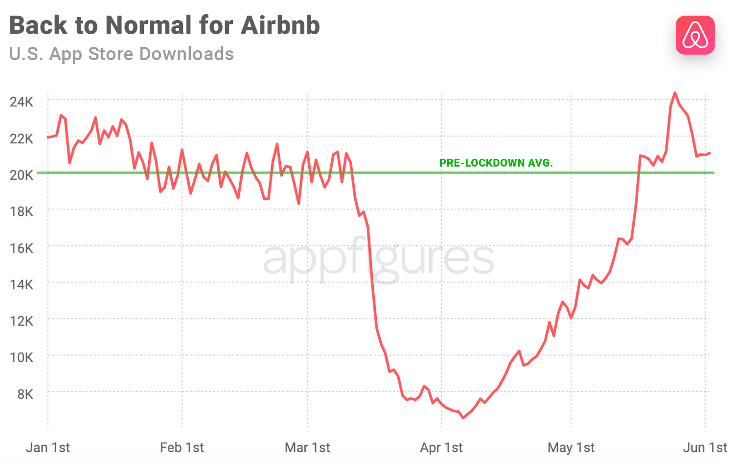 Airbnb's downloads recover from COVID in the U.S. App Store