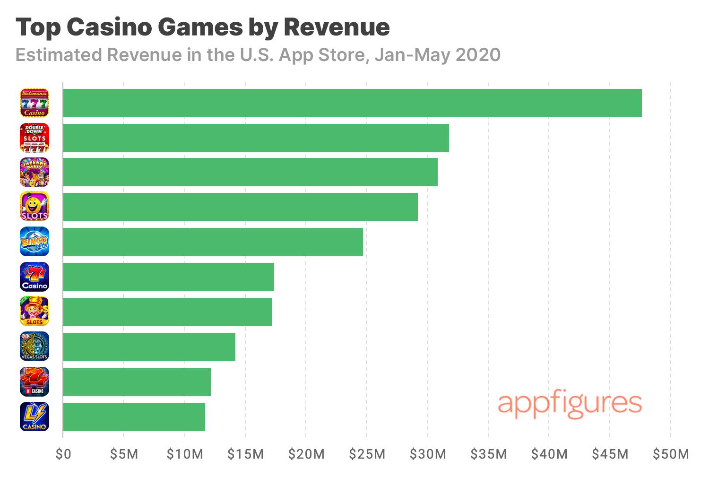 Casino games revenue estimates by Appfigures
