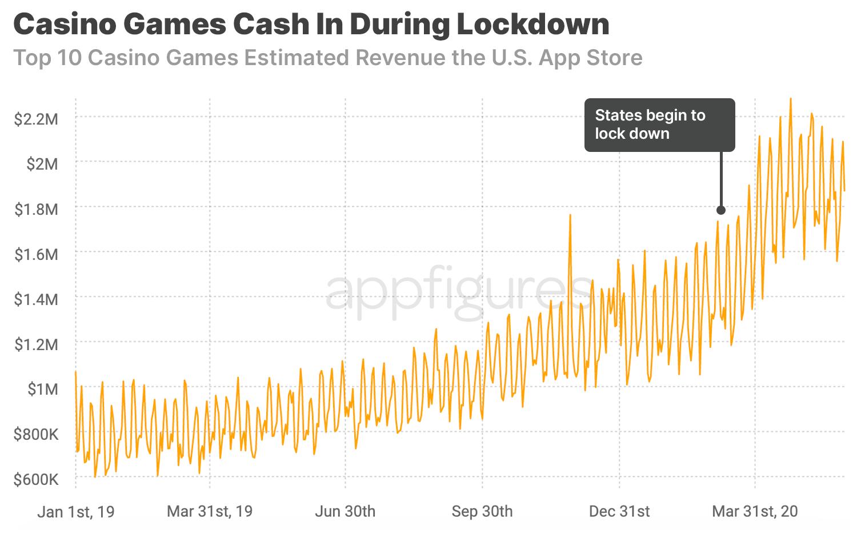 How Do U Win Real Money On Cash Frenzy
