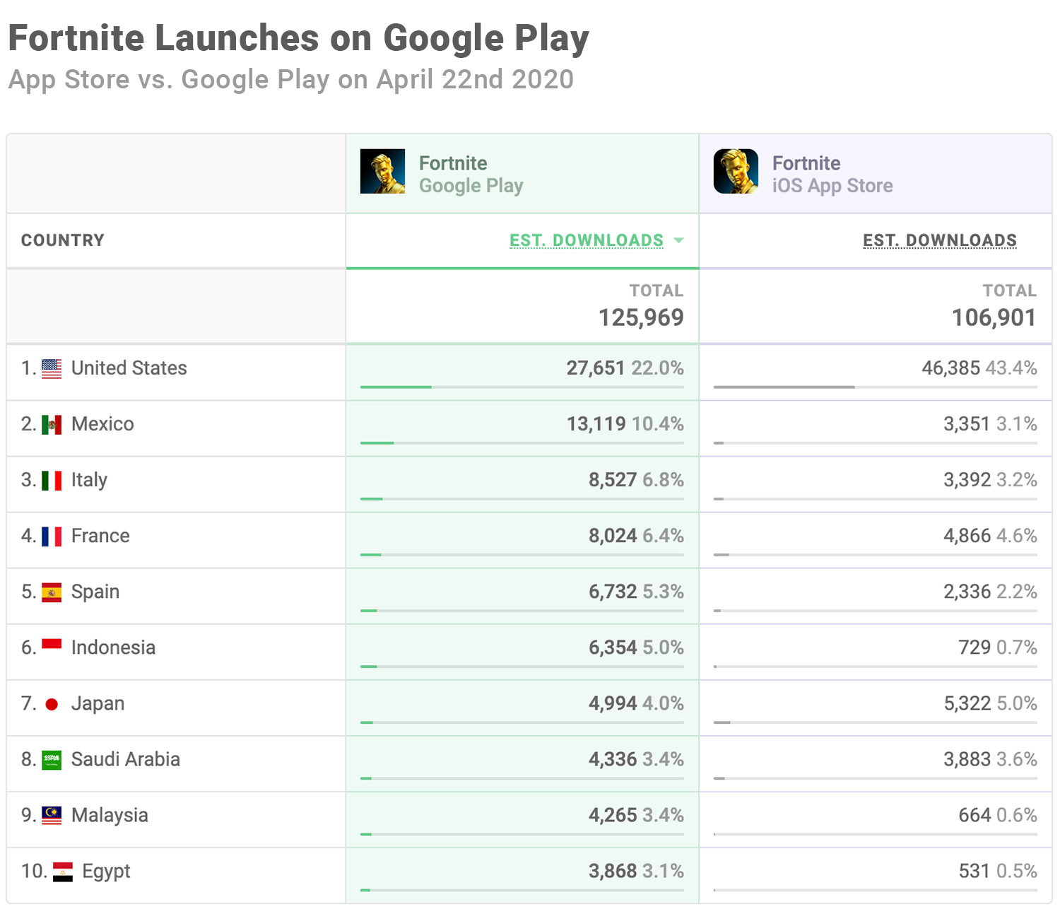 Fortnite on Google Play - Day-One Downloads
