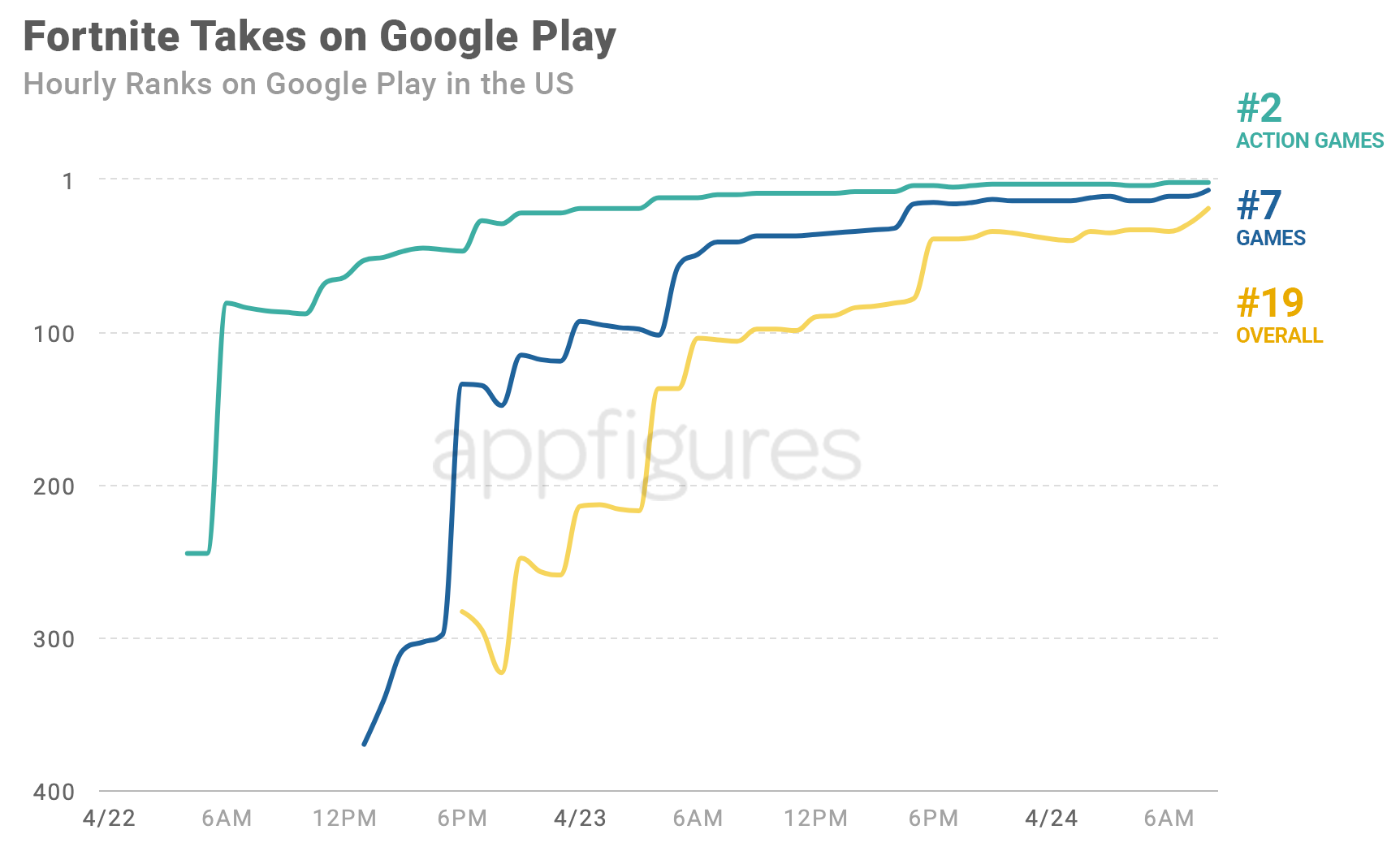Fortnite on Google Play - Hourly ranks