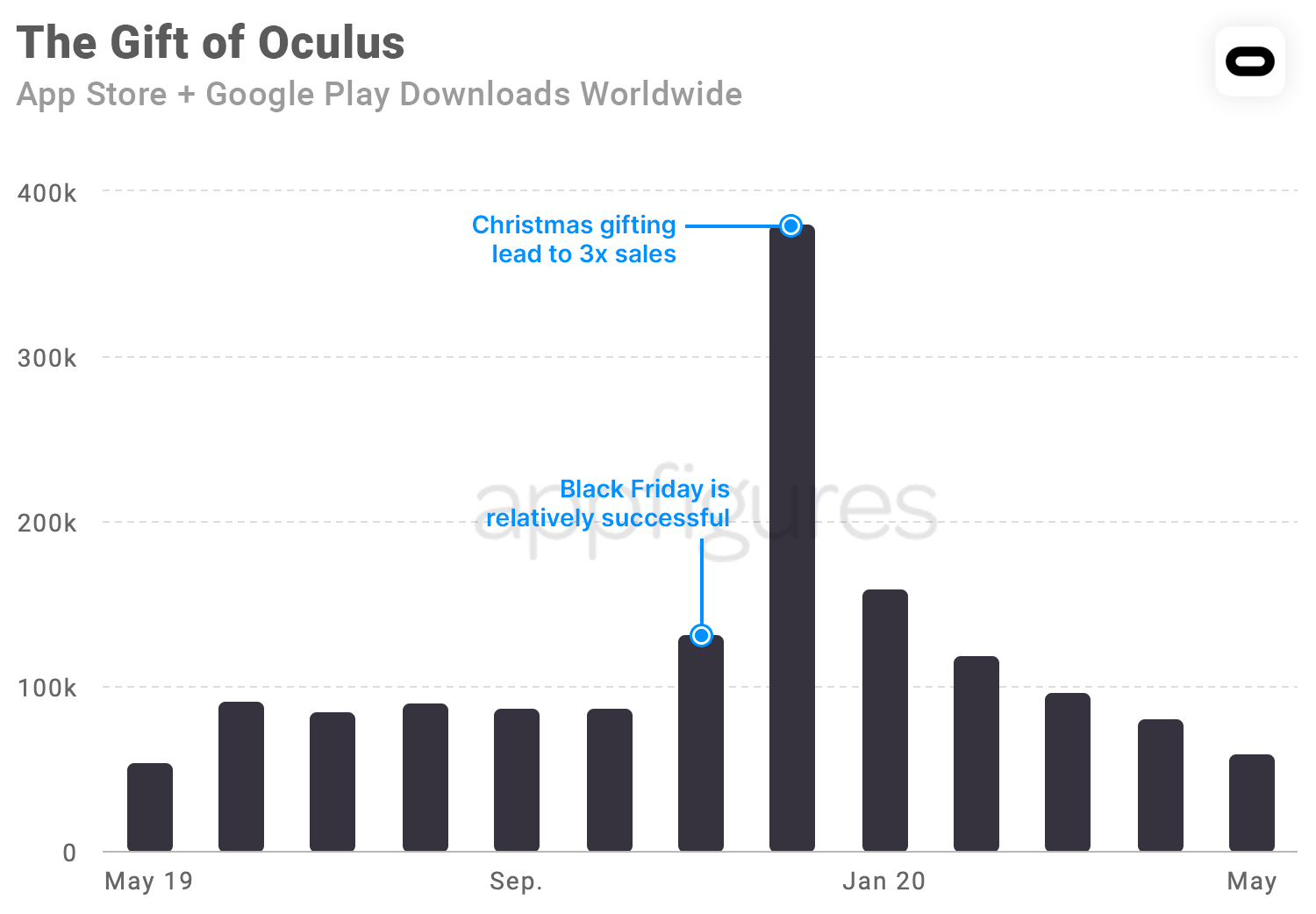 Oculus app downloads by month