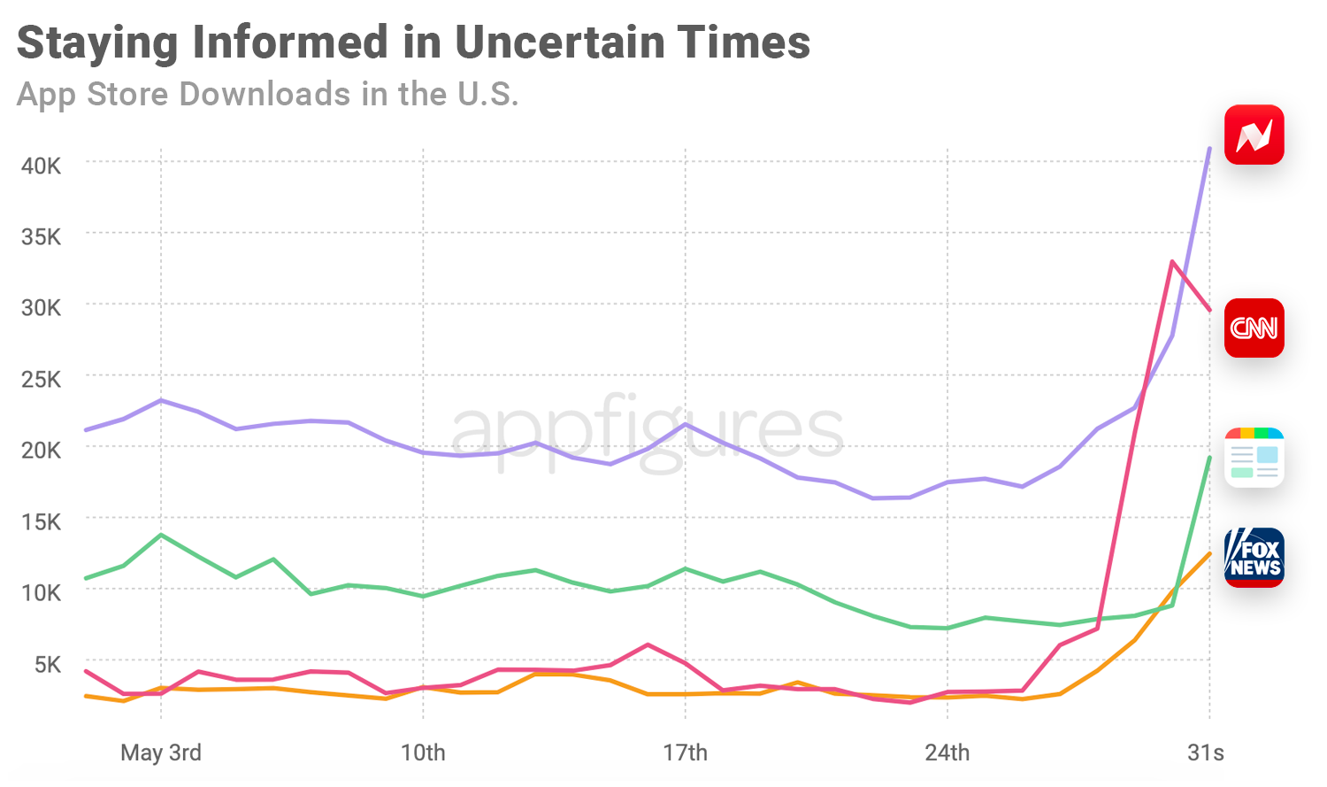 Downloads of news apps have soared during riots in the U.S App Store