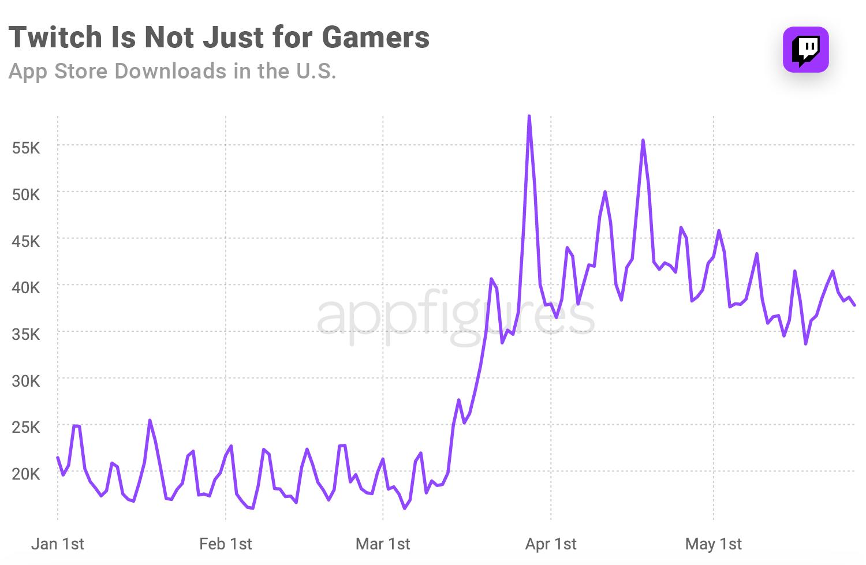 Twitch downloads in the U.S.