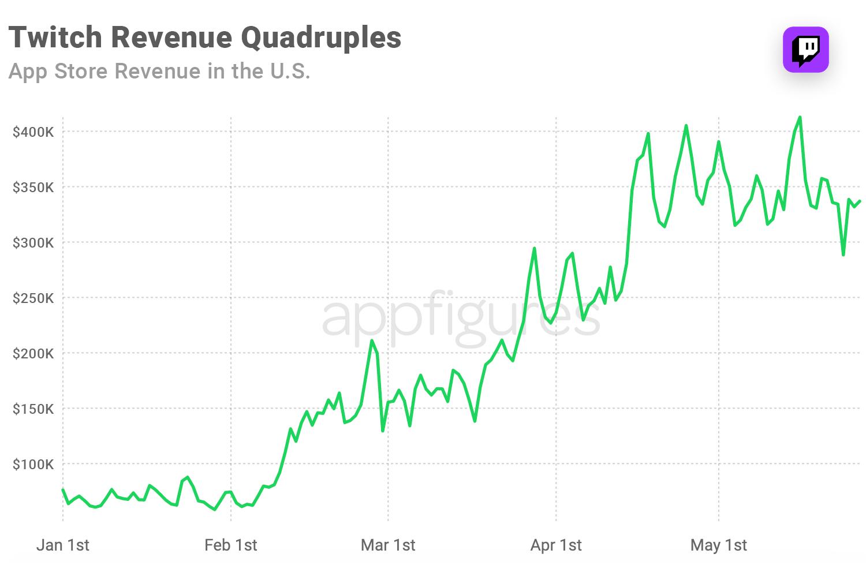 Twitch revenue i the U.S. App Store
