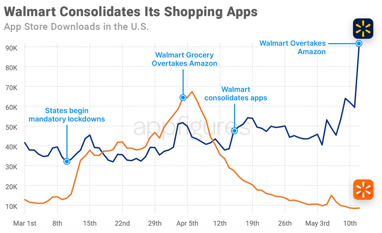 Walmart download estiates on the App Store by Appfigures
