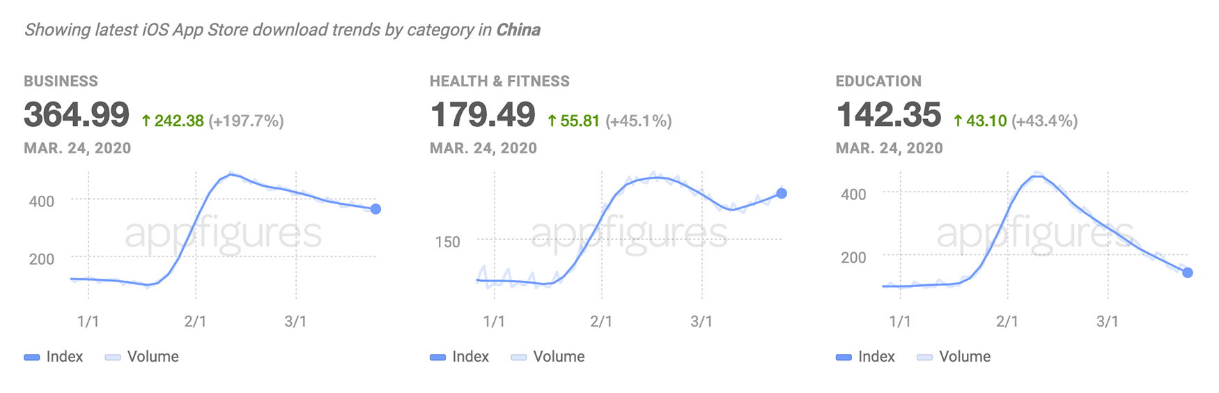 Downloads trends in china indicate things are heading back to normal