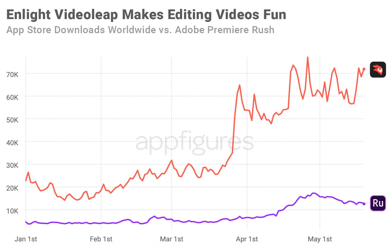 Enlight Videoleap downloads vs Adobe Premiere Rush on the App Store