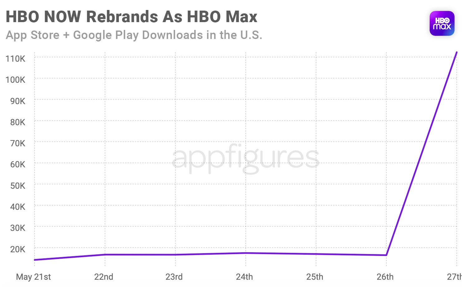 HBO Max downloads on the App Store and Google Play