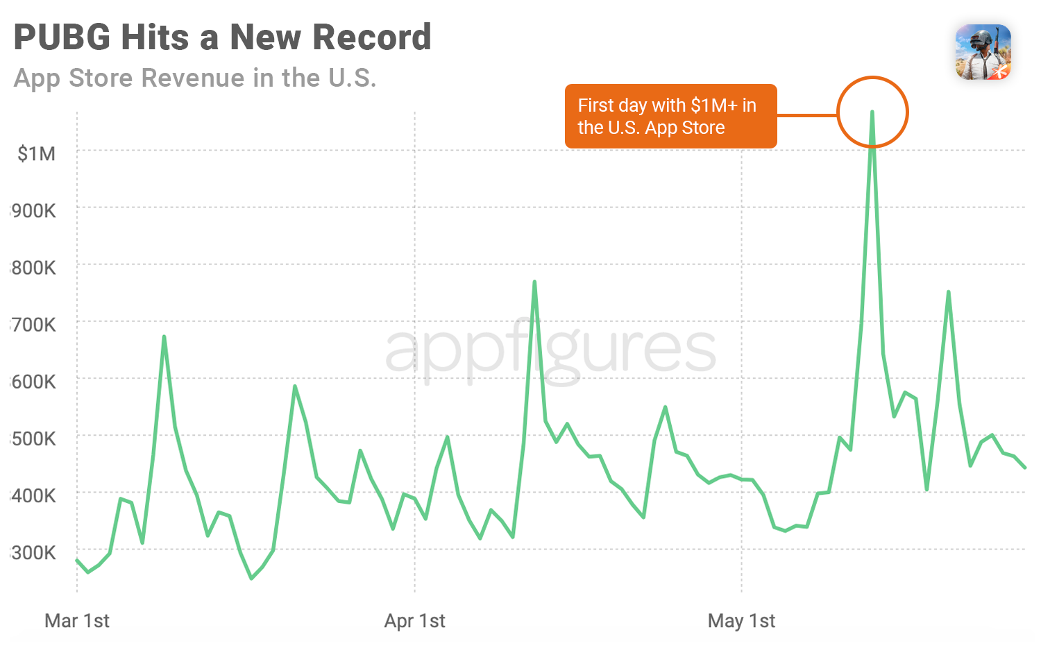 PUBG revenue in the U.S. App Store