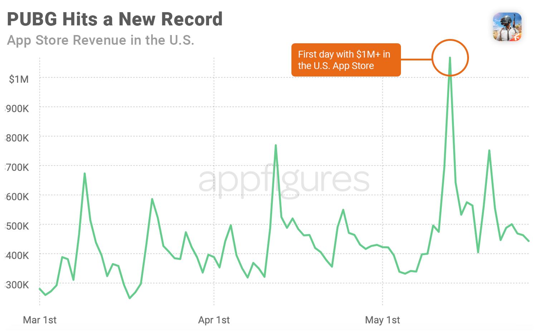 PUBG revenue in the U.S. App Store