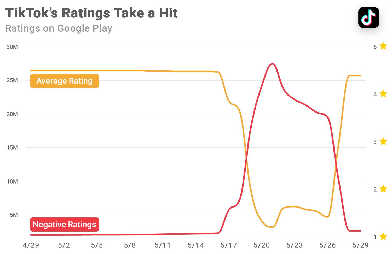 TikTok ratings on Google Play