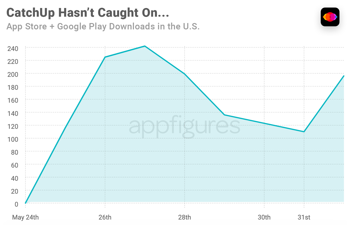 CatchUp downloads in the U.S.