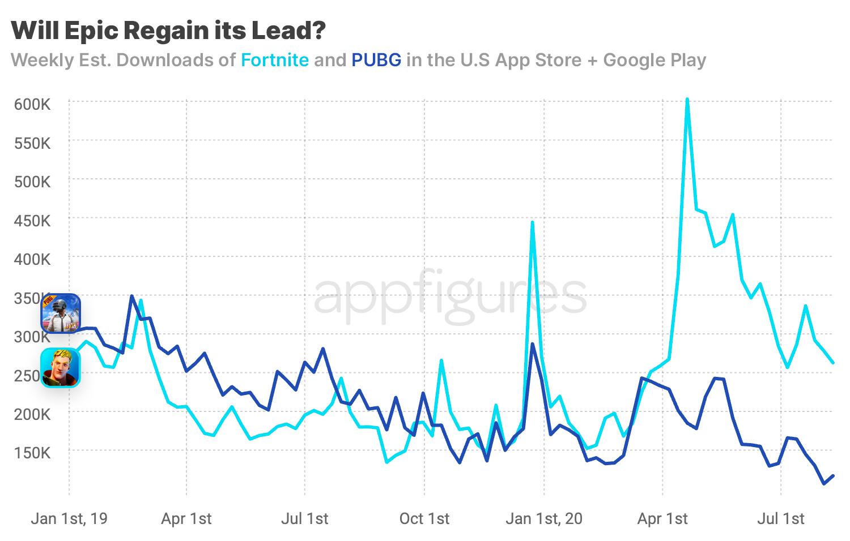 Fortnite and PUBG mobile app downloads