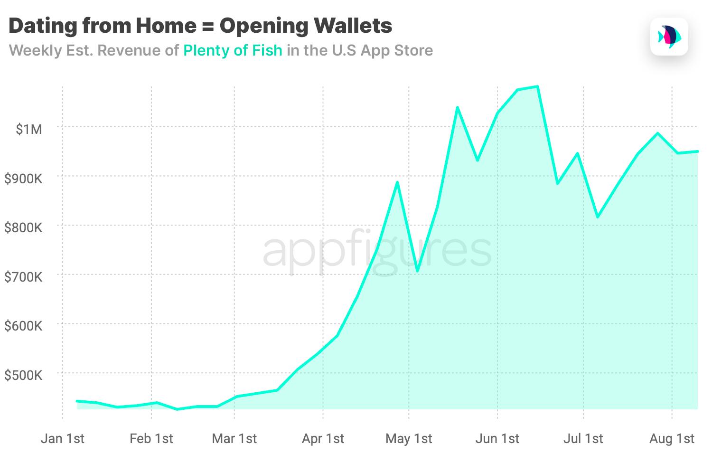 Plenty of Fih mobile app revenue