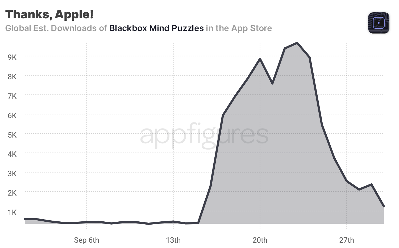 Blackbox downloads in the App Store