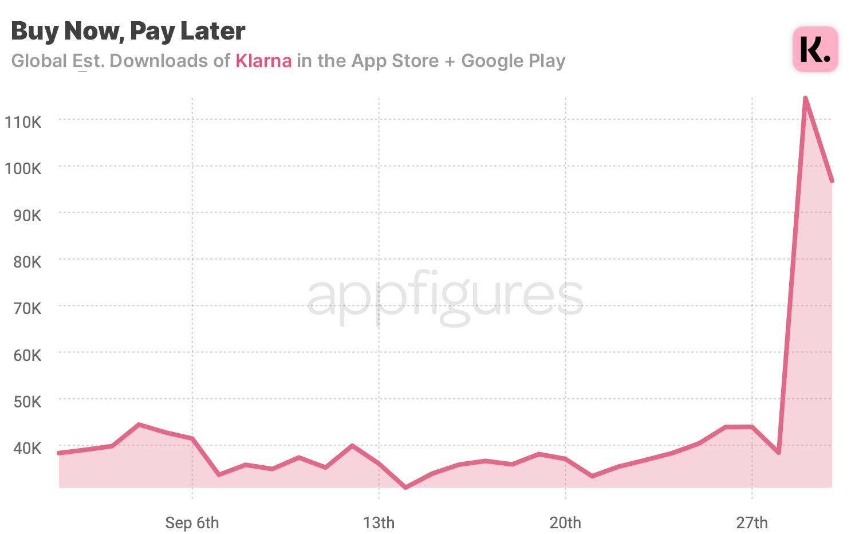 Klarna downloads in the App Store + Google Play