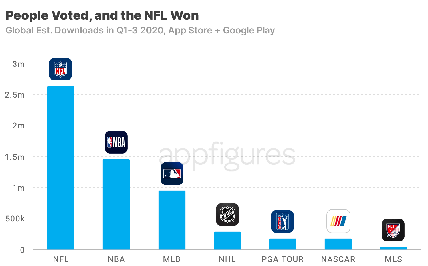 Downloads of Major sports apps in the App Store + Google Play