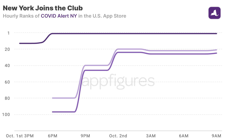 COVID Watch NY ranks in the U.S. App Store